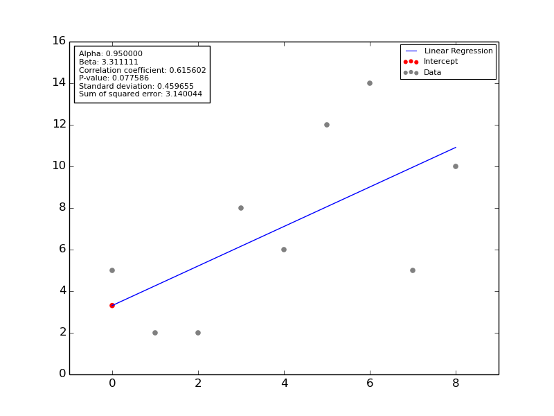Linear Regression using Scipy and Numpy with a positive slope where y = [5, 2, 2, 8, 6, 12, 14, 5, 10]