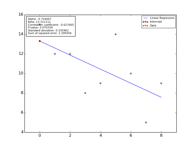 Linear Regression using Scipy and Numpy with a downwards slope where [15, 12, 12, 8, 9, 14, 10, 5, 9]